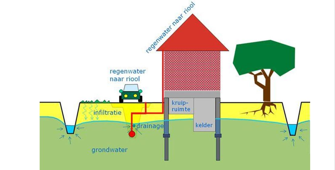 grondwater.jpg